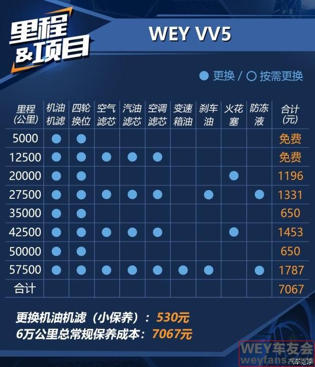 比想象中还便宜 WEY VV5用车成本分析