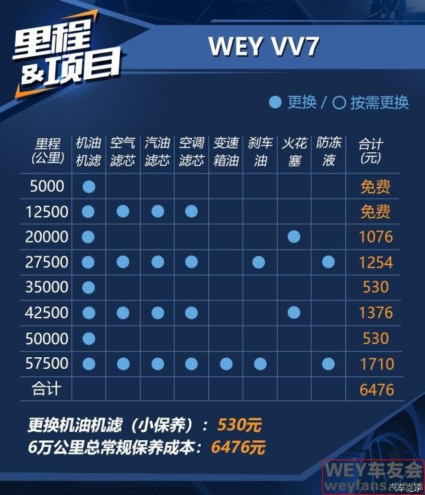 """毫无大哥""""做派"""" WEY VV7用车成本分析"""