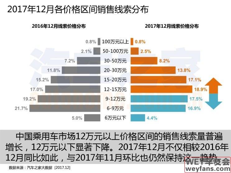 大众持续全面扩张 12月购车热度排行榜